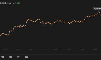 チェーンリンク、ダッシュ、Synthetix価格分析:12月23日