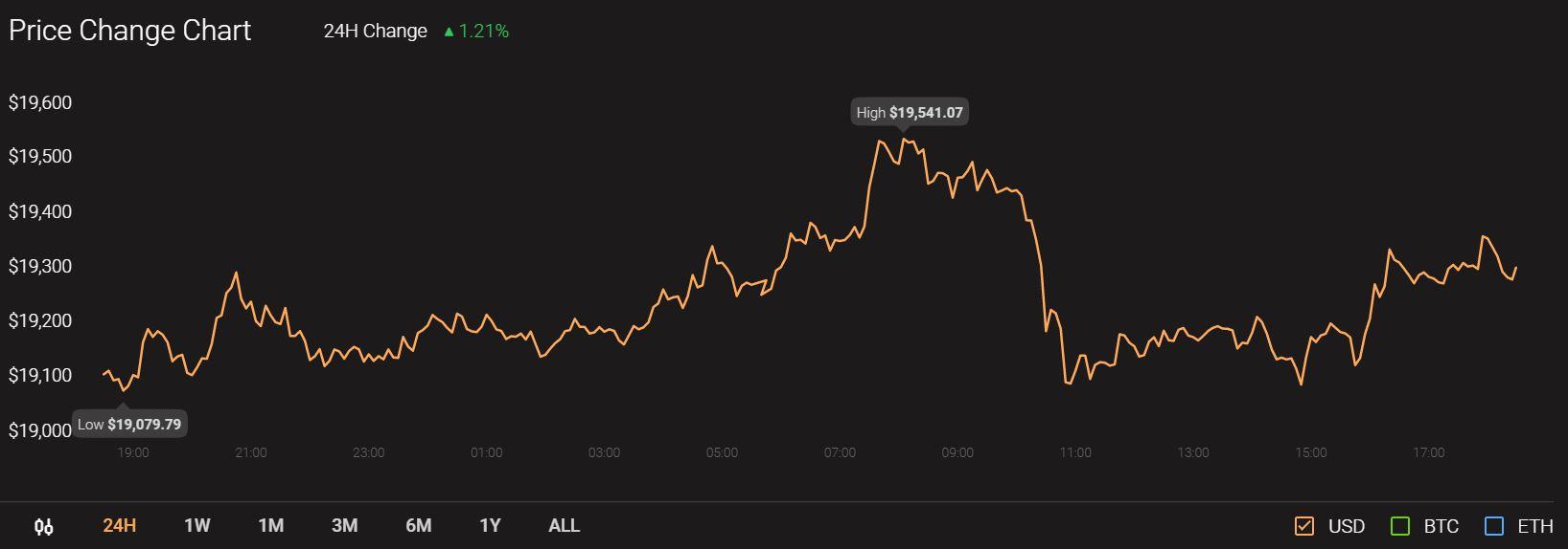 Polkadot、Aave、Dogecoin価格分析:12月15日