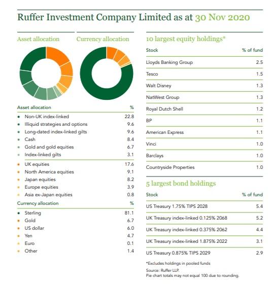 英国を拠点とするRufferInvestmentは、ポートフォリオの2.5%をビットコインに割り当てます