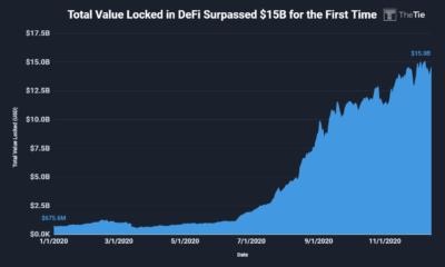 DeFiにロックされた合計値は150億ドルを超えました