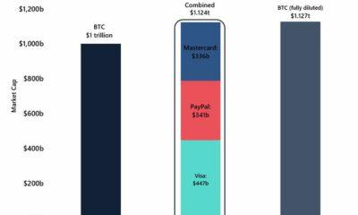 ビットコインは時価総額で1兆ドルに達することから300ドル離れています