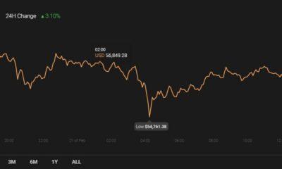 Binance Coin、SushiSwap、BAT価格分析:2月21日