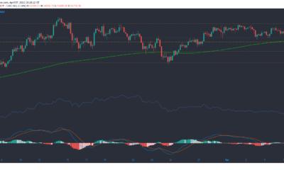 ビットコイン、BTT、ドージコイン価格分析:4月7日