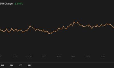 Polkadot、CRO、Synthetix価格分析:4月9日