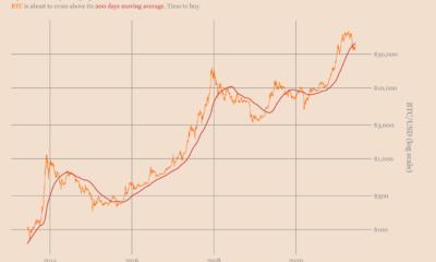 このビットコインの戦略は2014年から利益を上げています