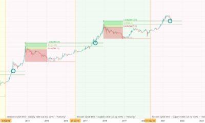 ビットコイン:救助への黄金比の「魔法」?