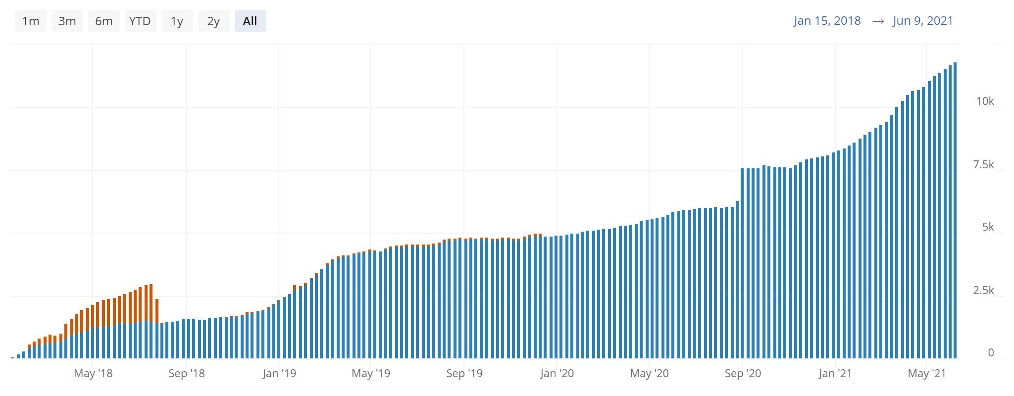 TwitterとビットコインのLNの前の「時間の問題」…。