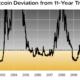 ビットコインを購入する適切な時期はいつですか?
