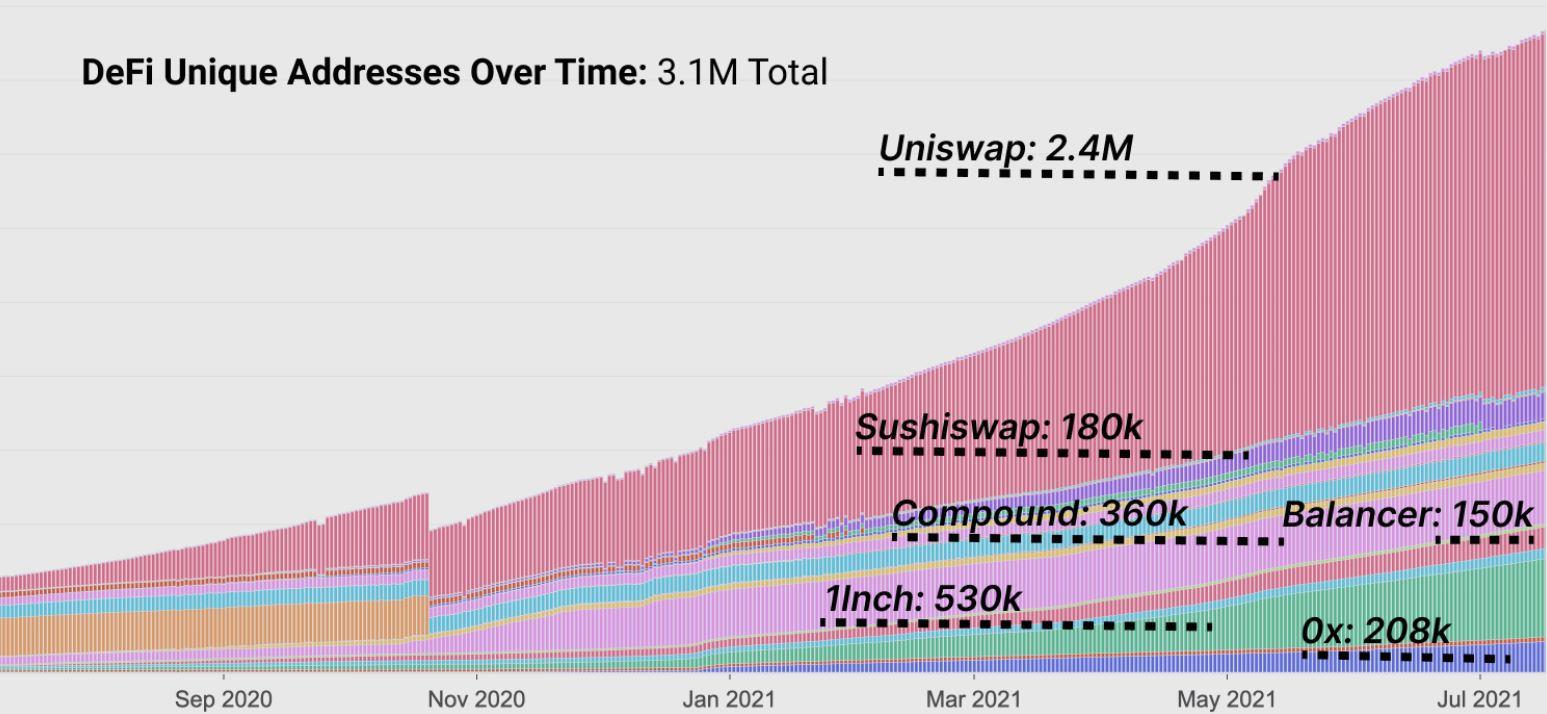 DeFi-Ethereumシーズンは、次の場合を除いて発生する可能性はほとんどありません…