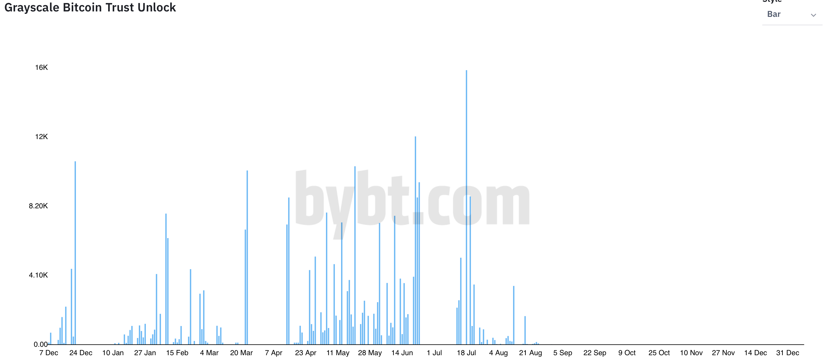 GBTCロック解除:ビットコインの市場にどのように影響しますか