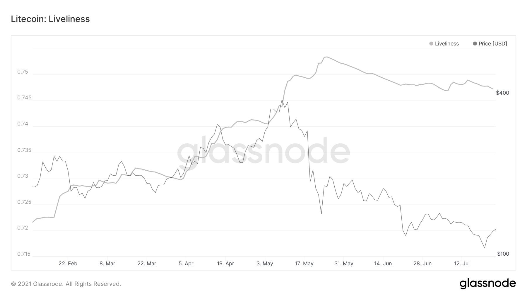 投資家がライトコインの価格を利用する方法は次のとおりです