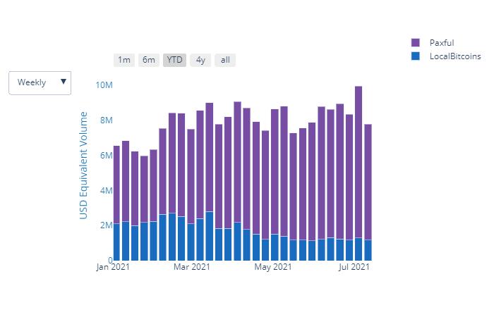 これらの数字は、ここに「止まらない」ビットコインがあることを証明しています