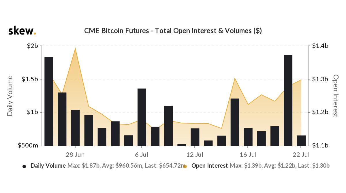 このビットコイン市場の見通しにとって「回復」とはどういう意味ですか