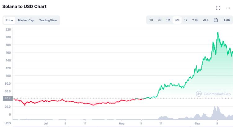 ソラナは機関投資家にその価値を証明するためにセカンドチャンスを得るでしょうか