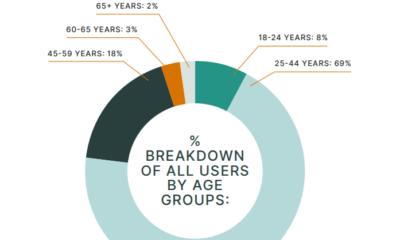 レポートはオーストラリアの暗号取引の175%の成長を明らかにします