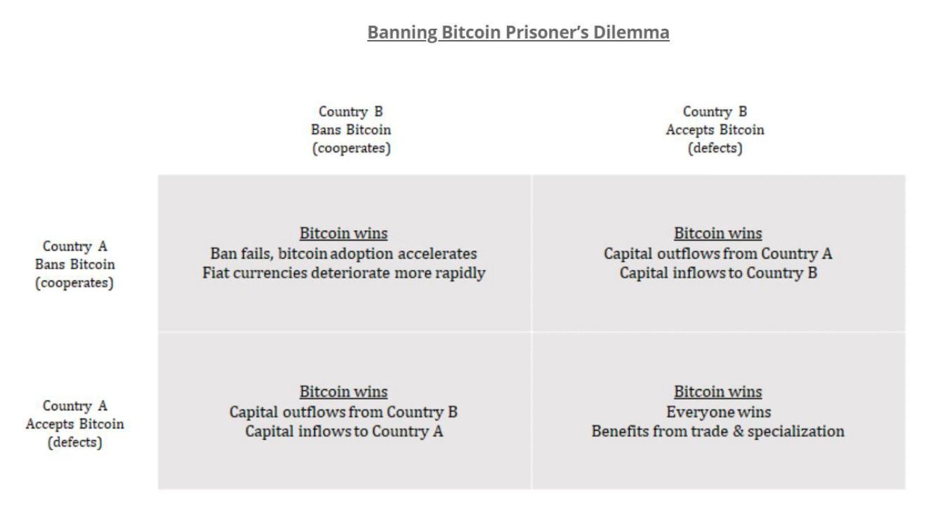 このアナリストがビットコインが「制度化されすぎて」「なくなる」と信じている理由はここにあります