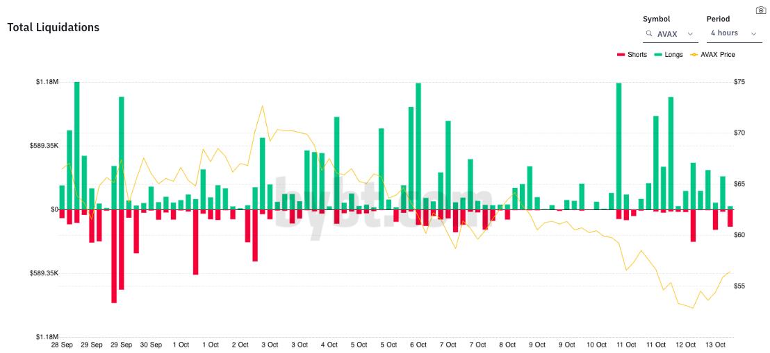 雪崩:なぜ長いトレーダー、強気な投資家が今のところ岐路に立っているのか